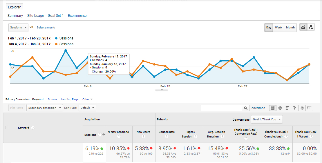 Gentle-braces.com-SEO-Results-–-Profitbysearch.com-Case-Study-#3