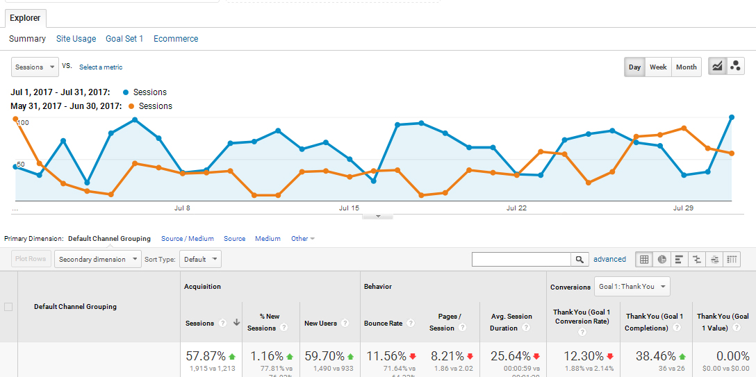 gentleteeth.com-SEO-Results-–-Profitbysearch.com-Case-Study-#2