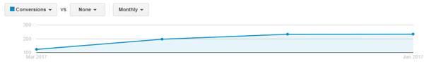 websitecloser-leadgenration